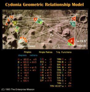 3. Cyd-Map