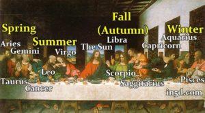 3. The Last Supper Zodiac