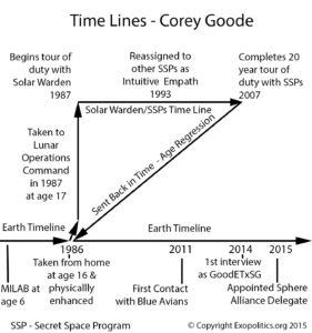 8. Timeline-Corey Goode