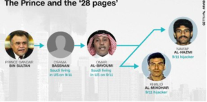 16. Prince Bandar and The 28 Pages Graphic