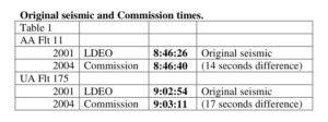 19. WTC 1 and 2 Basement Explosion vs. Plane Impact Times Seismic Chart